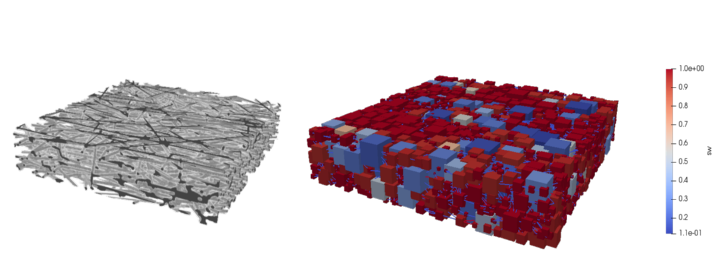 (left) Artificially generated GDL structure using GeoDict® (Link:https://www.geodict.com/Solutions/aboutGD.php), which is used to extract a representing pore network. The GDL consists of straight fibers with a diameter between 6 and 12 µm, which are glued together using a binder material. (Right) The resulting pore network is used for drainage simulations to investigate the liquid water distribution in the GDL. Here, a global capillary pressure of 5000Pa is applied between the top and the bottom of the network and the resulting wetting phase (air) saturation is visualized