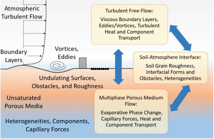 Overveiew of the coupled dynamics at the soil-atmosphere interface.